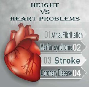 Tall Men Have Heart Problems